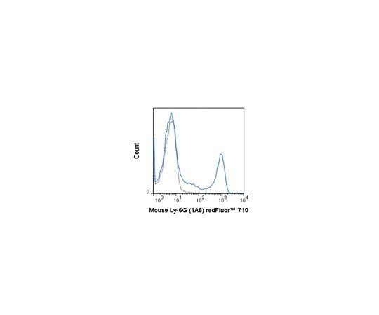 Anti-Ly-6G (mouse), redFluor(TM) 710, clone 1A8 Antibody MABF1428
