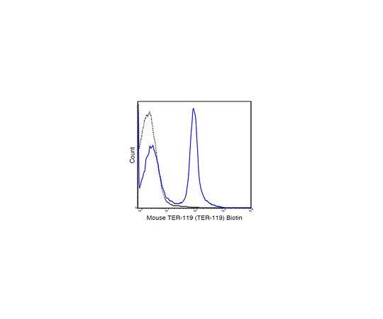 Anti-TER-119 (mouse), clone TER-119, biotin conjugate Antibody MABF1433