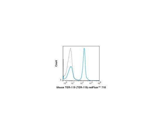 Anti-TER-119 (mouse), redFluor(TM) 710, clone TER-119 Antibody MABF1442