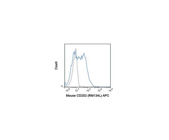 [取扱停止]Anti-OX40L (CD252) (mouse), PE-Cy7, clone RM134L Antibody MABF1447