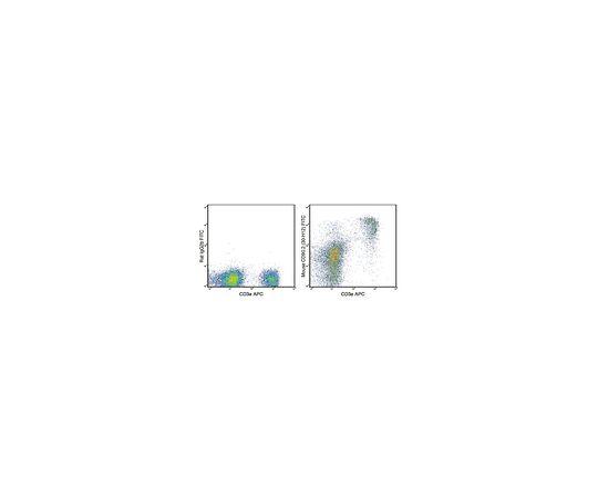 Anti-CD90.2 (mouse), FITC, clone 30-H12 Antibody MABF1448