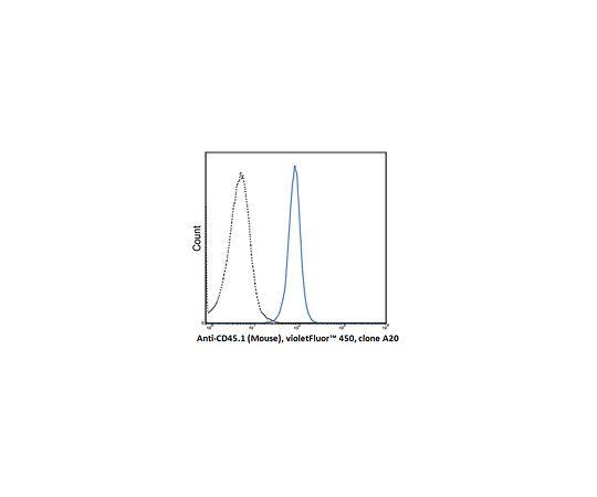Anti-CD45.1 (Mouse), violetFluor(TM) 450, clone A20 Antibody MABF1469
