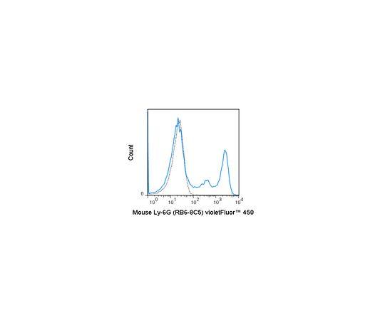 Anti-Ly-6G (mouse), violetFluor(TM) 450, clone RB6-8C5 Antibody MABF1483