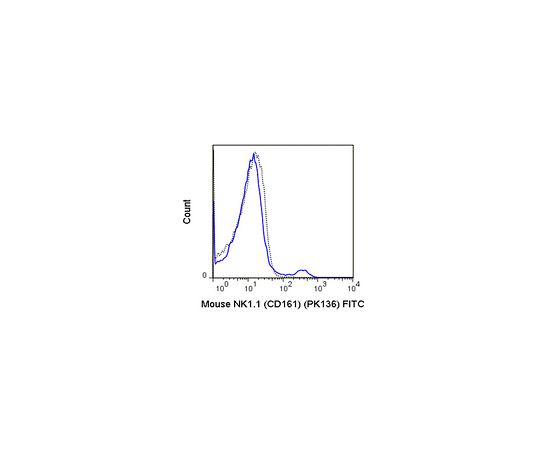 Anti-CD161 (NK1.1) (mouse), FITC, clone PK136 Antibody MABF1489