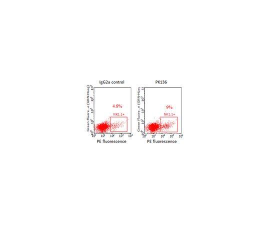 Anti-NK1.1 (mouse) Antibody, clone PK136, Azide Free MABF1495Z
