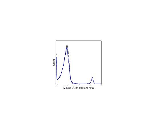 Anti-CD8a (Mouse), APC, clone 53-6.7 Antibody MABF1535