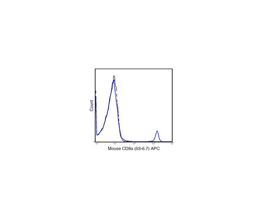 Anti-CD8a (Mouse), APC, clone 53-6.7 Antibody MABF1536