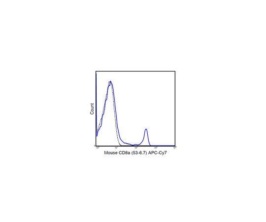 Anti-CD8a (Mouse), APC-Cy7, clone 53-6.7 Antibody MABF1538