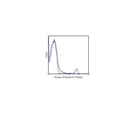 Anti-CD8a (Mouse), clone 53-6.7, biotin conjugate Antibody MABF1540