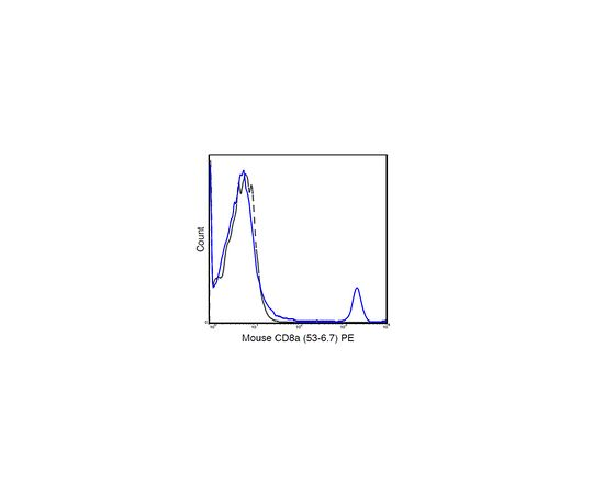 Anti-CD8a (Mouse), PE, clone 53-6.7 Antibody MABF1544