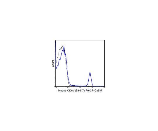 Anti-CD8a (Mouse), PerCP-Cy5.5, clone 53-6.7 Antibody MABF1548