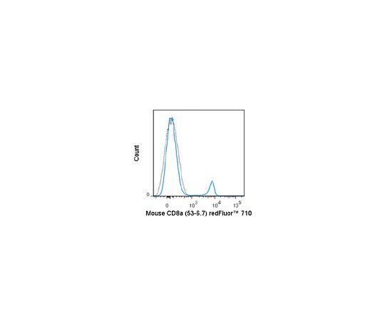 Anti-CD8a (Mouse), redFluor(TM) 710, clone 53-6.7 Antibody MABF1553