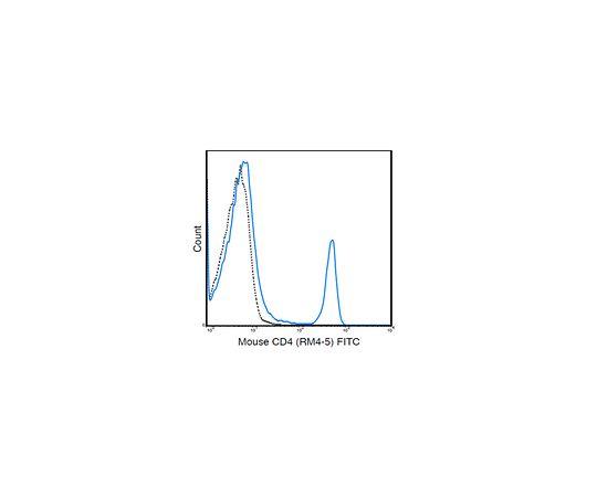 Anti-CD4 (Mouse), FITC, clone RM4-5 Antibody MABF1567