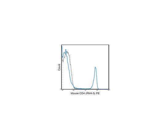 Anti-CD4 (Mouse), PE, clone RM4-5 Antibody MABF1570