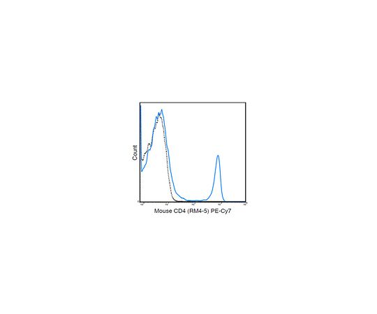 Anti-CD4 (Mouse), PE-Cy7, clone RM4-5 Antibody MABF1571