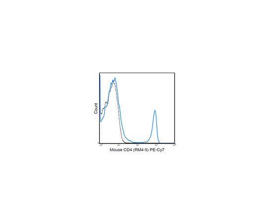 Anti-CD4 (Mouse), PE-Cy7, clone RM4-5 Antibody MABF1572