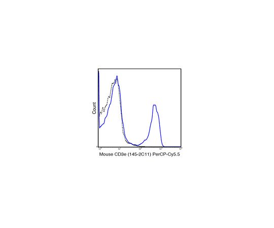 Anti-CD3e (Mouse), PerCP-Cy5.5, clone 145-2C11 Antibody MABF1583
