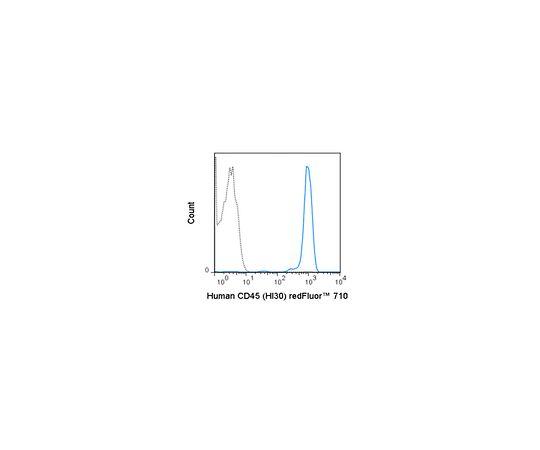 Anti-CD45 (human), redFluor(TM) 710, clone HI30 Antibody MABF1613