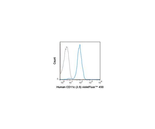 Anti-CD11c (human), violetFluor(TM) 450, clone 3.9 Antibody MABF1615