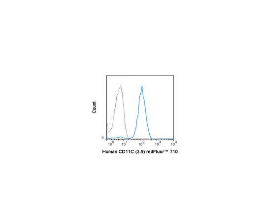 Anti-CD11c (human), redFluor(TM) 710, clone 3.9 Antibody MABF1617