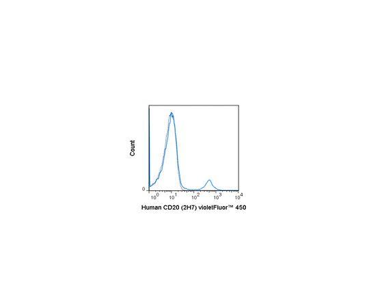 Anti-CD20 (human), violetFluor(TM) 450, clone 2H7 Antibody MABF1639