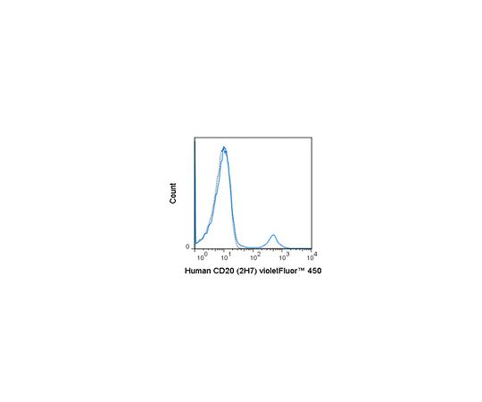 Anti-CD20 (human), violetFluor(TM) 450, clone 2H7 Antibody MABF1640