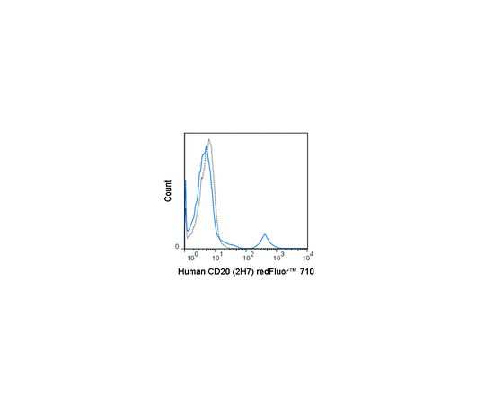 Anti-CD20 (human), redFluor(TM) 710, clone 2H7 Antibody MABF1643