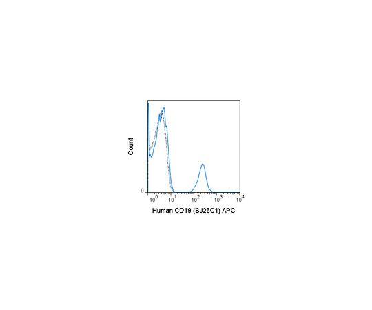 Anti-CD19 Antibody, APC Conjugated, (human), clone SJ25C1 MABF1644