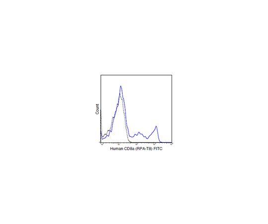 Anti-CD8a (human), FITC, clone RPA-T8 Antibody MABF1675