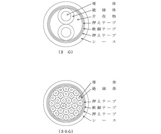 軟銅テープ遮へい付制御用ポリエチレン絶縁耐燃性ポリエチレンシースケーブル 20m/巻  EM CEE/F-S 1.25X 2C