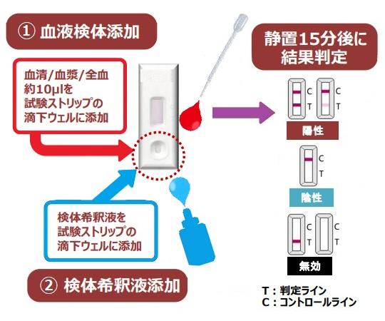 新型コロナウイルス(SARS-CoV-2)抗体検査試薬キット(IgG) RF-NC002 10回分入  40422851003