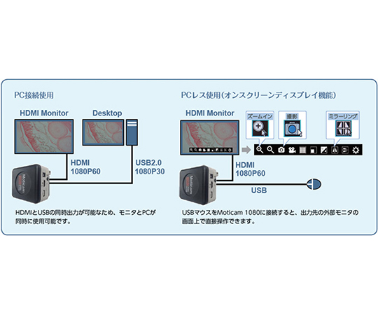 HDMIデジタルマイクロスコープ 実体顕微鏡  STZ-105T-1080M
