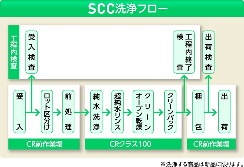 SCC スチロール角型ケース (純水洗浄処理済み) 5型