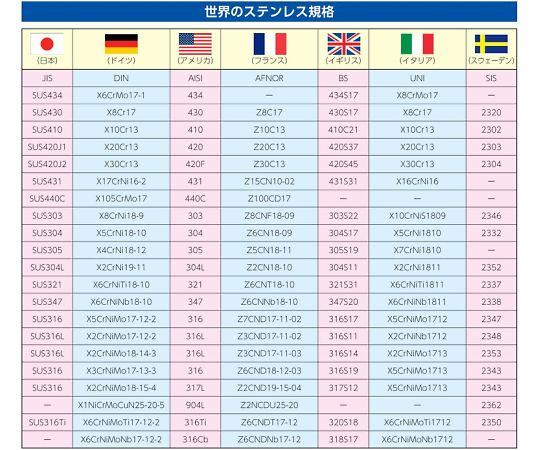 パイプジョイント三方エルボ(ステンレス製) 25mm