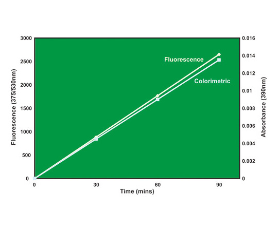 CasPASE 3, 7, 10 assay with Ac-DEVD-pNA substrate, 100 Assays 786-860B