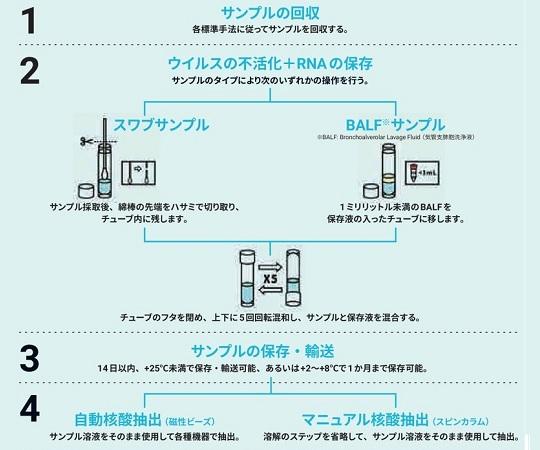ウイルスRNAコレクションキット(鼻腔咽頭用)10個入  MD-ZV-001