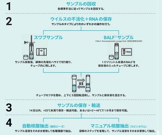 ウイルスRNAコレクションキット(鼻腔咽頭用)50個入  MD-ZV-002