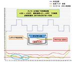 ナノクールシステム (瞬間冷却保温輸送システム)